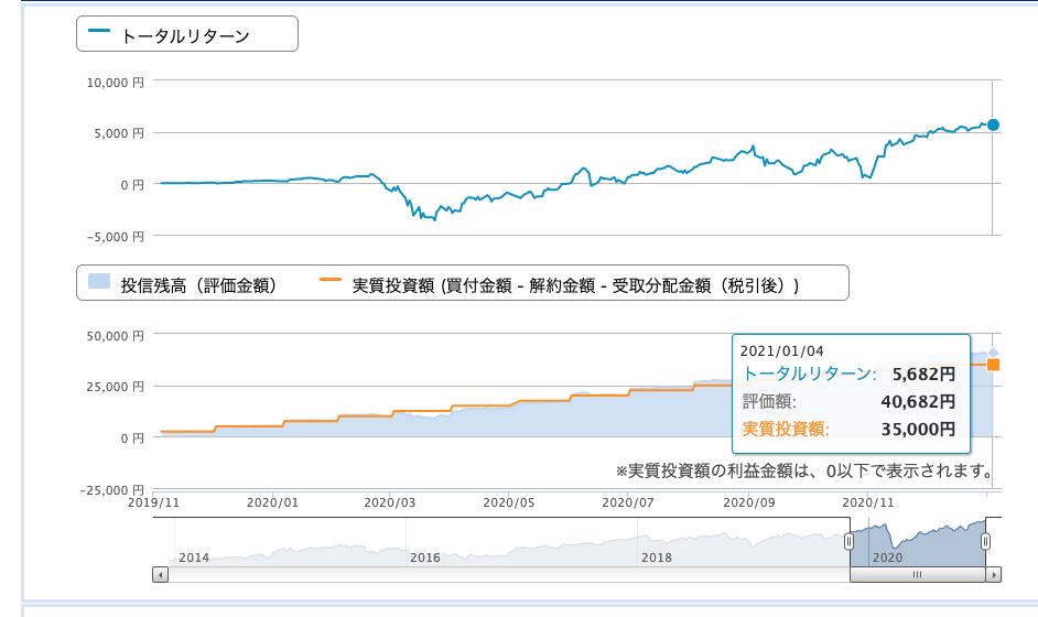 楽天・全米株式インデックス・ファンド(楽天・バンガード・ファンド(全米株式))